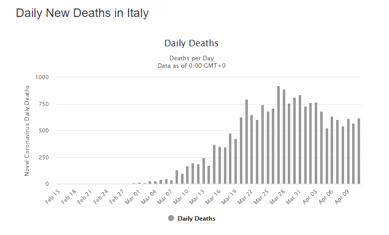 Daily Coronavirus deaths in italy 11th April 2020